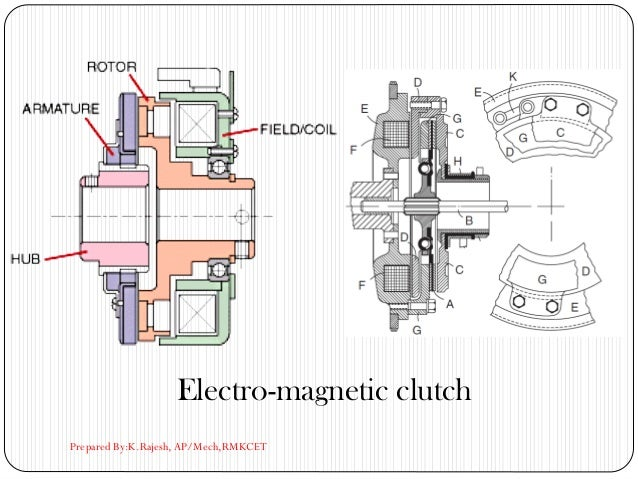 Electro-magnetic clutch Prepared By:K.Rajesh, AP/Mech,RMKCET