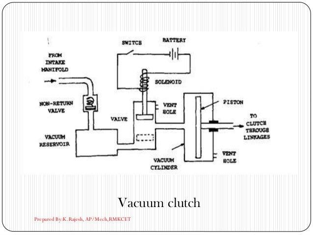 Vacuum clutch Prepared By:K.Rajesh, AP/Mech,RMKCET