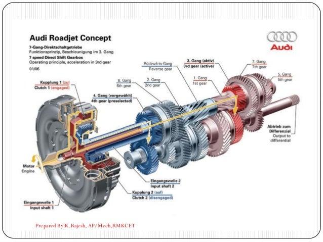 gearbox Prepared By:K.Rajesh, AP/Mech,RMKCET
