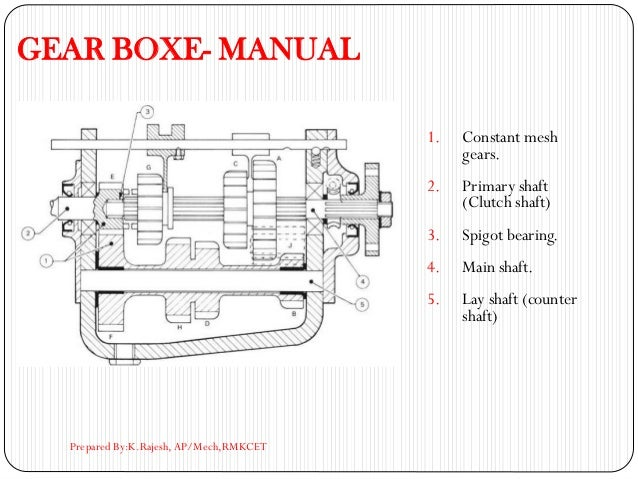 GEAR BOXE- MANUAL 1. Constant mesh gears. 2. Primary shaft (Clutch shaft) 3. Spigot bearing. 4. Main shaft. 5. Lay shaft (...