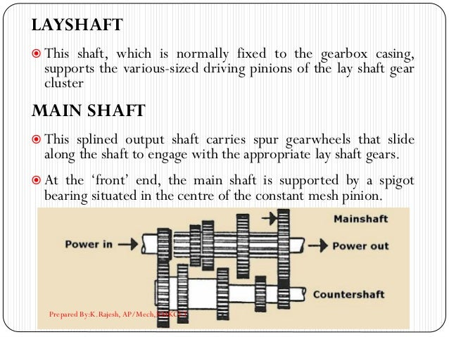 LAYSHAFT  This shaft, which is normally fixed to the gearbox casing, supports the various-sized driving pinions of the la...