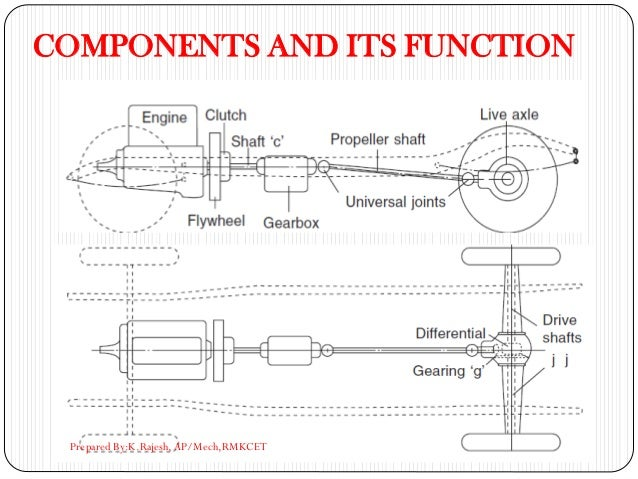 COMPONENTS AND ITS FUNCTION Prepared By:K.Rajesh, AP/Mech,RMKCET