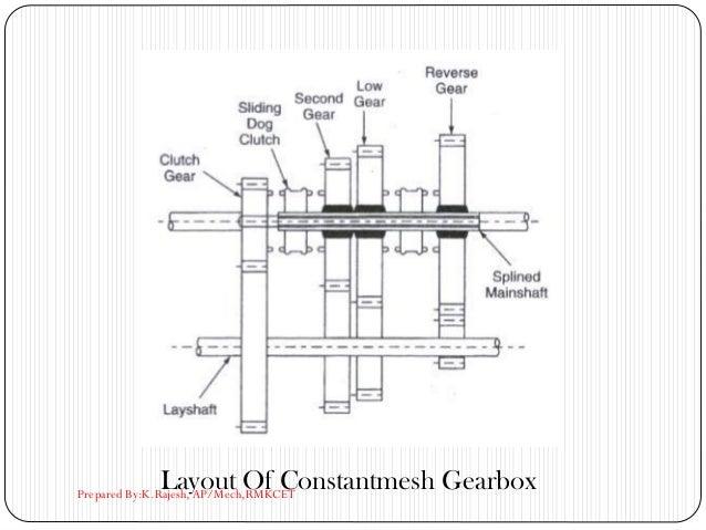 Layout Of Constantmesh GearboxPrepared By:K.Rajesh, AP/Mech,RMKCET