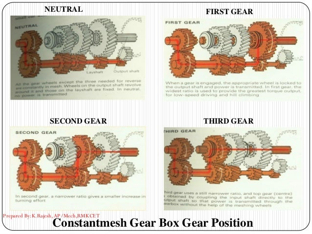 Constantmesh Gear Box Gear Position NEUTRAL FIRST GEAR SECOND GEAR THIRD GEAR Prepared By:K.Rajesh, AP/Mech,RMKCET