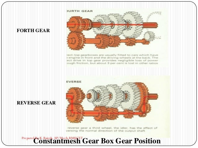 FORTH GEAR REVERSE GEAR Constantmesh Gear Box Gear Position Prepared By:K.Rajesh, AP/Mech,RMKCET