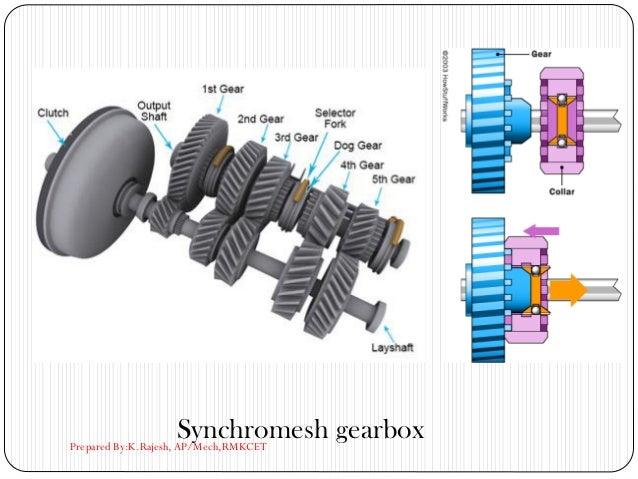Synchromesh gearboxPrepared By:K.Rajesh, AP/Mech,RMKCET
