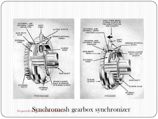 Synchromesh gearbox synchronizerPrepared By:K.Rajesh, AP/Mech,RMKCET