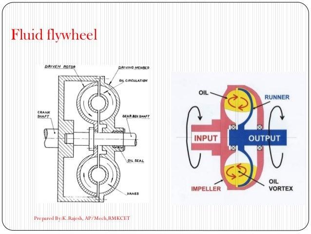 Fluid flywheel Prepared By:K.Rajesh, AP/Mech,RMKCET