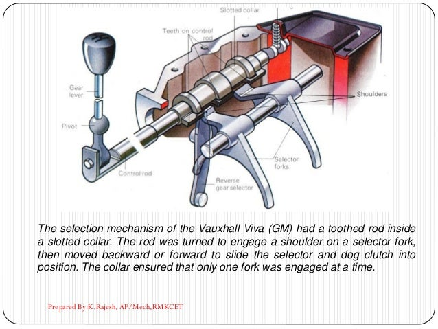 Prepared By:K.Rajesh, AP/Mech,RMKCET The selection mechanism of the Vauxhall Viva (GM) had a toothed rod inside a slotted ...