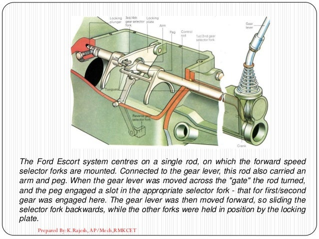 Prepared By:K.Rajesh, AP/Mech,RMKCET The Ford Escort system centres on a single rod, on which the forward speed selector f...