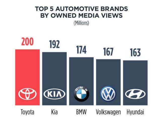 TOP 5 AUTOMOTIVE BRANDS BY OWNED MEDIA VIEWS  (Millions)  '92 I74 167 I63       Toyota Kia BMW Volkswagen Hyundai