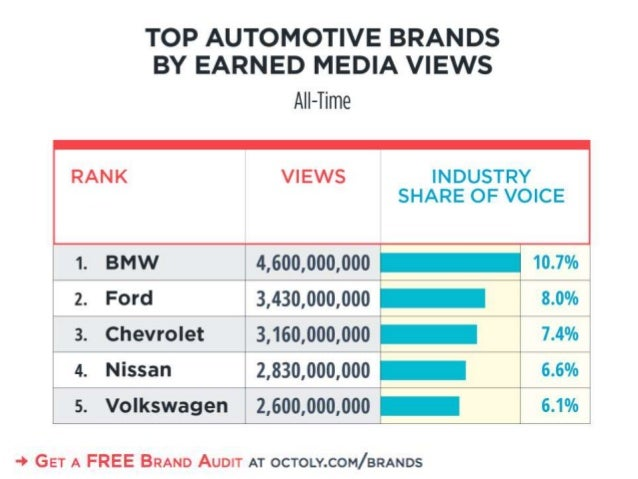 TOP AUTOMOTIVE BRANDS BY EARNED MEDIA VIEWS     Al  —Time INDUSTRY SHARE OF VOICE 1. BMW 4,500,000,000 'T 10.7% 2. Ford 3,...