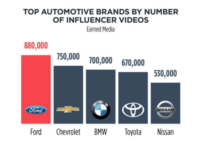 TOP AUTOMOTIVE BRANDS BY NUMBER OF INFLUENCER VIDEOS  Earned Media  75°'°°° 700,000 570,000      530,000         Ford Chev...