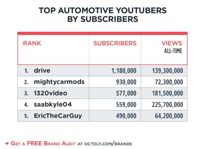 TOP AUTOMOTIVE YOUTUBERS  BY SUBSCRIBERS  SUBSCRIBERS     1. drive 1,130,000 139,300,000 I 2. mightycarmods 930,000 72,300...