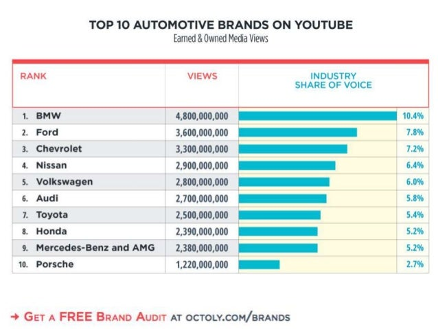 TOP 10 AUTOMOTIVE BRANDS ON YOUTUBE  Earned & Owned Media Views RANK VIEWS INDUSTRY SHARE OF VOICE 1. BMW 4,800,000,000 10...