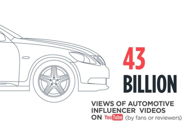 43 BILLION  VIEWS OF AUTOMOTIVE INFLUENCER VIDEOS ON You (by fans or reviewers)