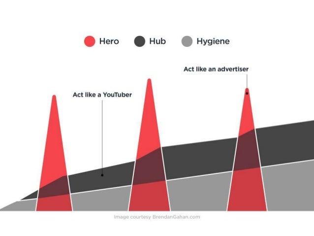 Hero .  Hub .  Hygiene  Act like an advertiser  Act like a YouTuber '