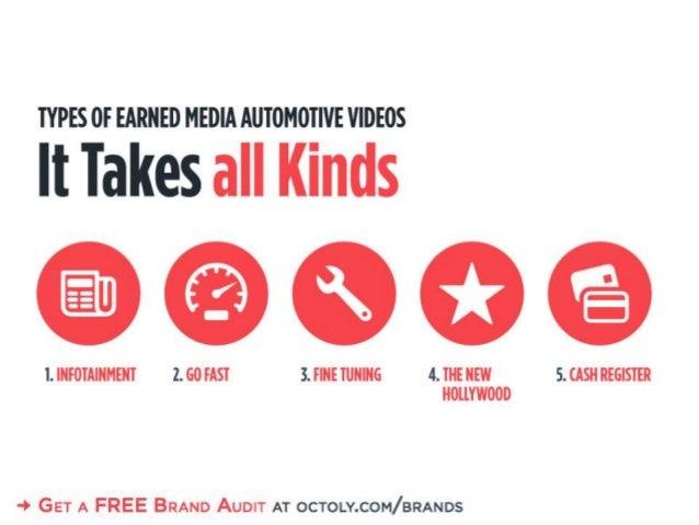 TYPES OF EARNED MEDIA AUTOMOTIVE VIDEOS  It Takes all Kinds  OOGB  I.  IIIFOTAIIIMEIIT 2. 60 EAST 3. FINE TUIIIIIG 4. THE ...