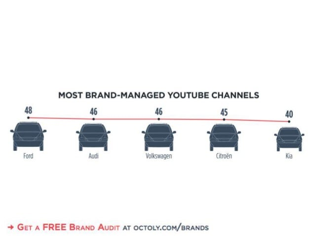 MOST BRAND-MANAGED YOUTUBE CHANNELS 43 46 46 45         O K  r    _,  Ford Audi Volkswagen Citroen  -.  GET A FREE BRAND A...
