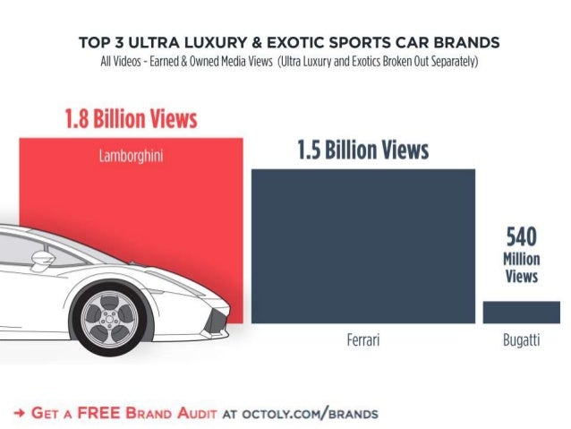 TOP 3 ULTRA LUXURY & EXOTIC SPORTS CAR BRANDS All Videos — Earned 8. Owned Media Views (Ultra luxury and Exotics Broken Ou...