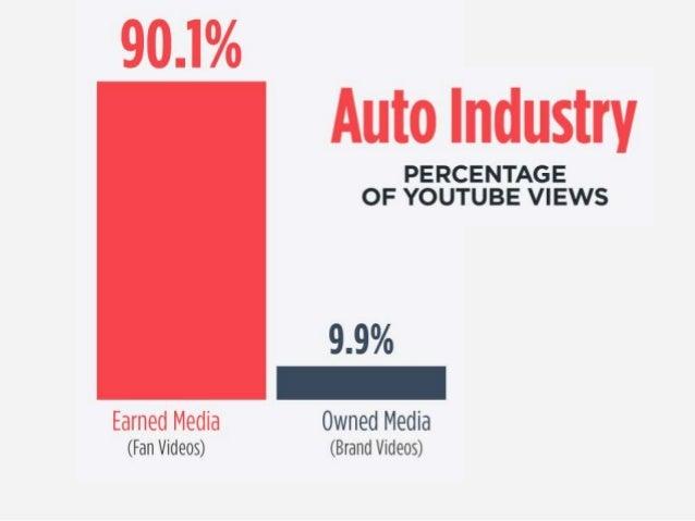 90.1%  Auto Industry  PERCENTAGE OF YOUTUBE VIEWS  9.9% _  Earned Media Owned Media (Fan Videos) (Brand Videos)