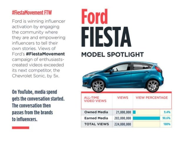 """.l'. '-'i""""i€Sialtl0""""€lil{. 'll't I'-T'. '_. '  Ford is winning influencer activation by engaging the community where they ..."""