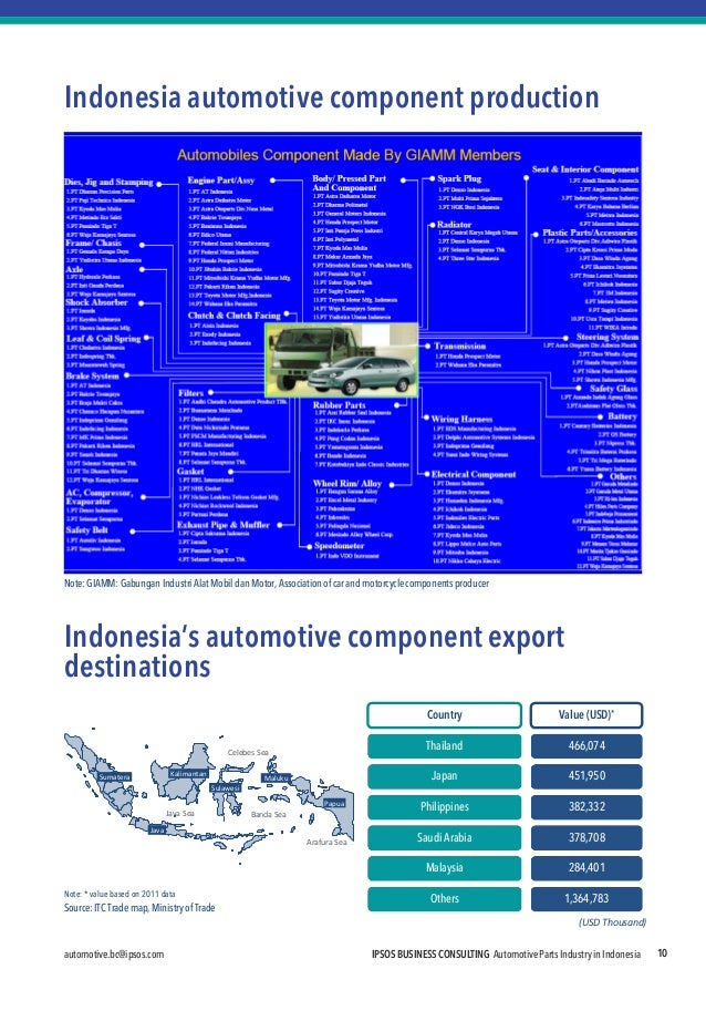 automotive.bc@ipsos.com  IPSOS BUSINESS CONSULTING Automotive Parts Industry in Indonesia  10  Indonesia automotive compon...