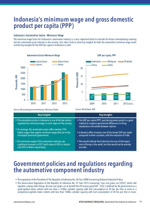 automotive.bc@ipsos.com  IPSOS BUSINESS CONSULTING Automotive Parts Industry in Indonesia  11  Indonesia's minimum wage an...