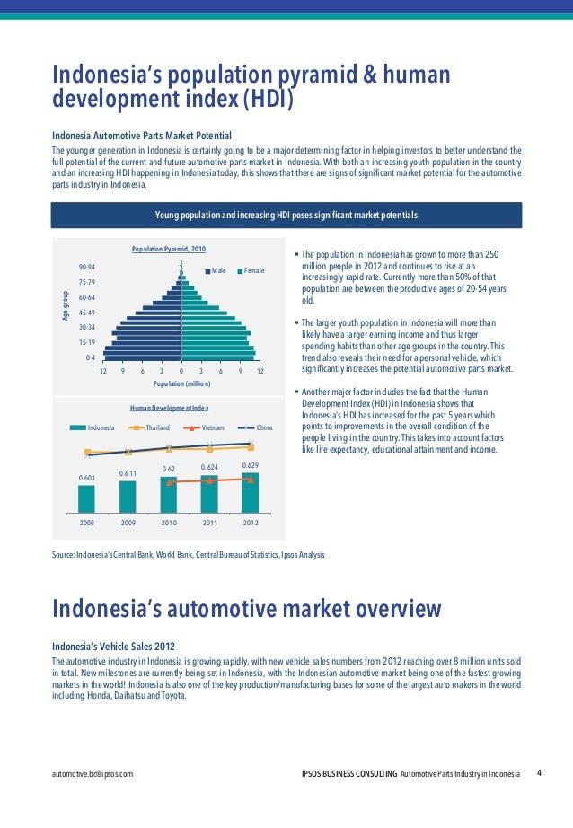 automotive.bc@ipsos.com  IPSOS BUSINESS CONSULTING Automotive Parts Industry in Indonesia  4  Indonesia's population pyram...