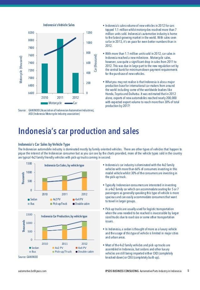 automotive.bc@ipsos.com  IPSOS BUSINESS CONSULTING Automotive Parts Industry in Indonesia  5  Source: GAIKINDO (Associatio...