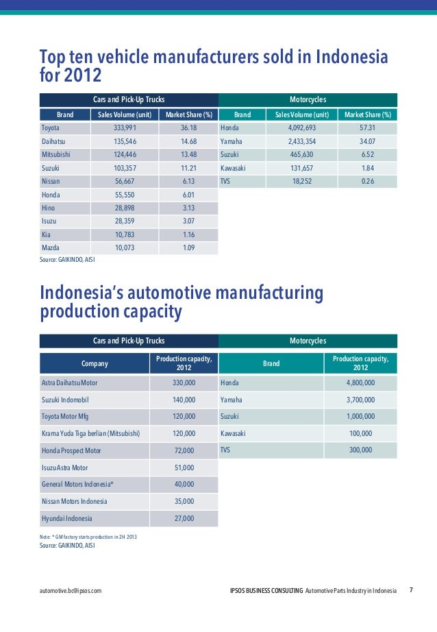 automotive.bc@ipsos.com  IPSOS BUSINESS CONSULTING Automotive Parts Industry in Indonesia  7  Top ten vehicle manufacturer...