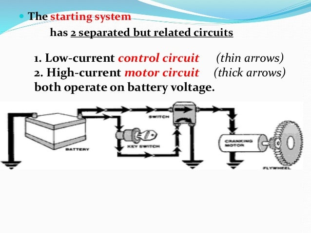 automotive starting system rh slideshare net