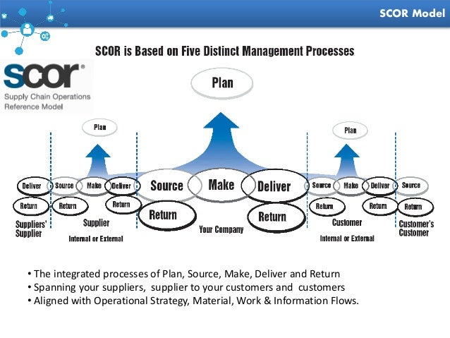 What is SCOR A model for improving supply chain management