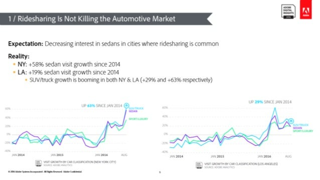 © 2016 Adobe Systems Incorporated. All Rights Reserved. Adobe Confidential. 1 / Ridesharing Is Not Killing the Automotive ...