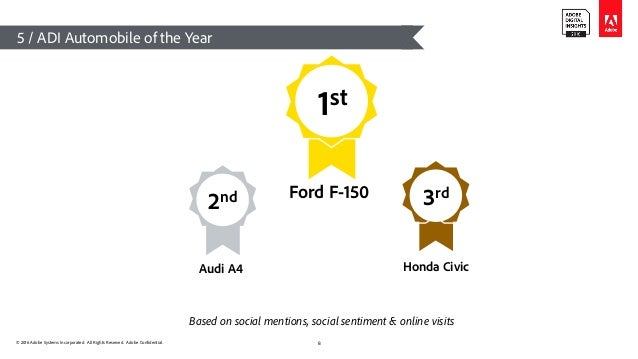 © 2016 Adobe Systems Incorporated. All Rights Reserved. Adobe Confidential. 5 / ADI Automobile of the Year 8 1st Ford F-15...