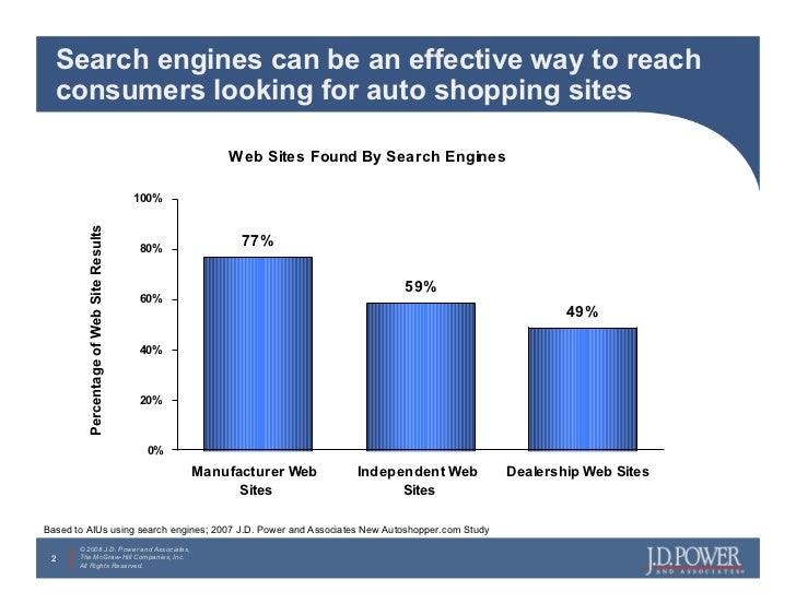 Search engines can be an effective way to reach   consumers looking for auto shopping sites                               ...