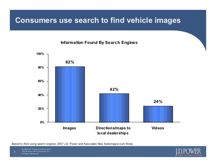 Consumers use search to find vehicle images                                             Information Found By Search Engine...