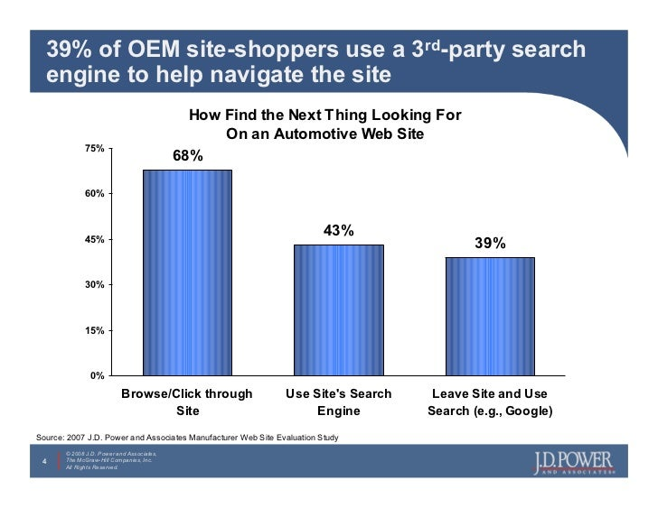 39% of OEM site-shoppers use a 3rd-party search   engine to help navigate the site                                        ...