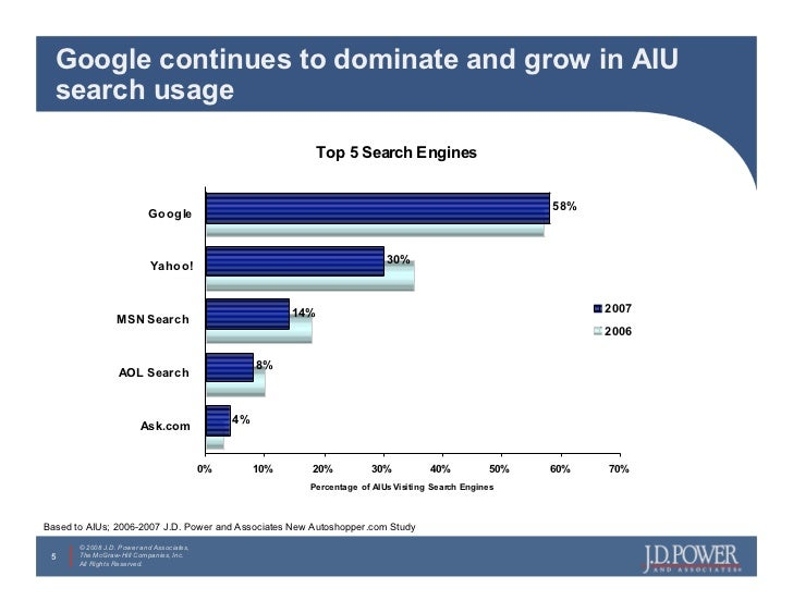Google continues to dominate and grow in AIU   search usage                                                               ...