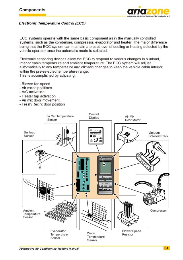 automotive air conditioning training manual 52 638?cb=1353138224 automotive air conditioning training manual  at readyjetset.co