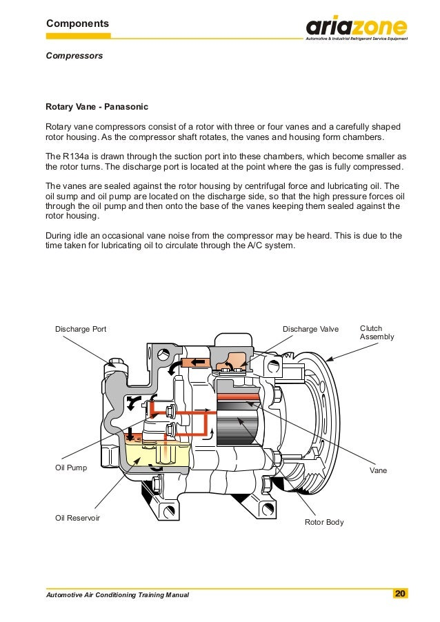 automotive air conditioning training manual rh slideshare net Types of Compressors Rotary Screw Compressor Parts