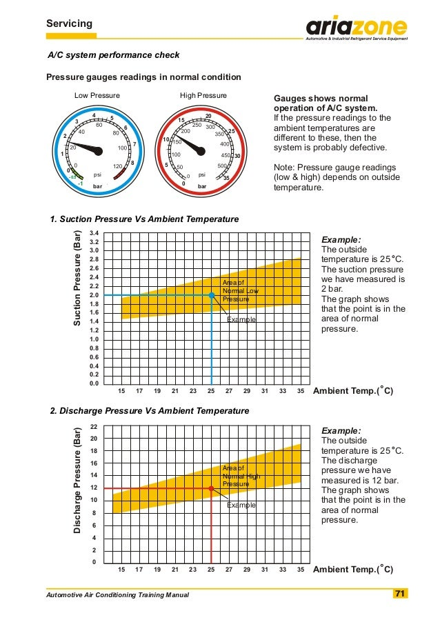 Dentrodabiblia  Ac Pressure Chart