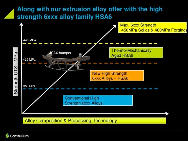 Along with our extrusion alloy offer with the high strength 6xxx alloy family HSA6 Alloy Composition & Processing Technolo...