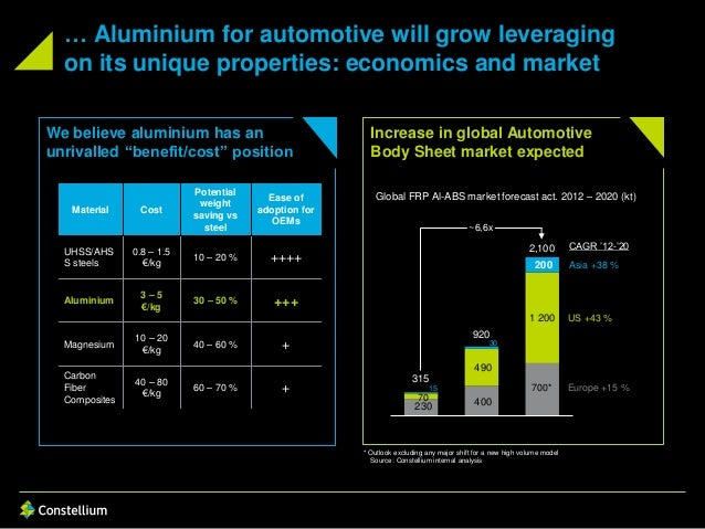 """We believe aluminium has an unrivalled """"benefit/cost"""" position … Aluminium for automotive will grow leveraging on its uniq..."""