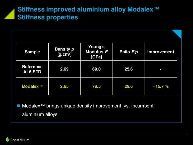 Stiffness improved aluminium alloy Modalex™ Stiffness properties Sample Density ρ [g/cm³] Young's Modulus E [GPa] Ratio E/...