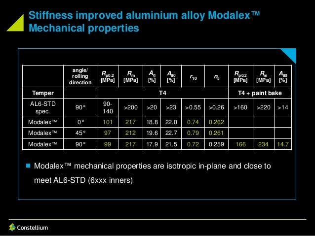 Stiffness improved aluminium alloy Modalex™ Mechanical properties  Modalex™ mechanical properties are isotropic in-plane ...