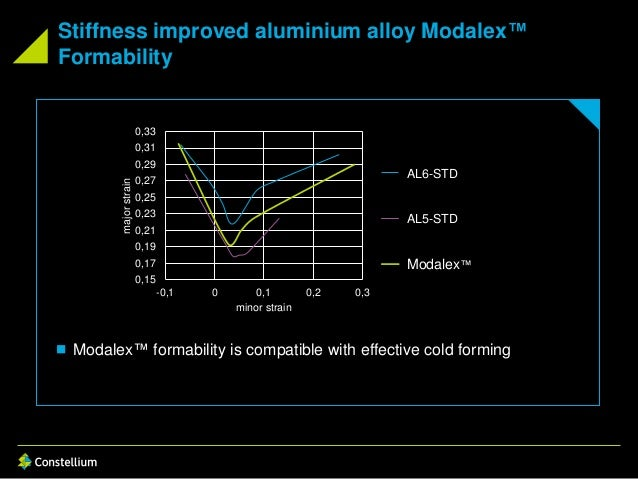 Stiffness improved aluminium alloy Modalex™ Formability 0,15 0,17 0,19 0,21 0,23 0,25 0,27 0,29 0,31 0,33 -0,1 0 0,1 0,2 0...