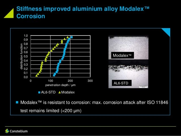 Stiffness improved aluminium alloy Modalex™ Corrosion  Modalex™ is resistant to corrosion: max. corrosion attack after IS...