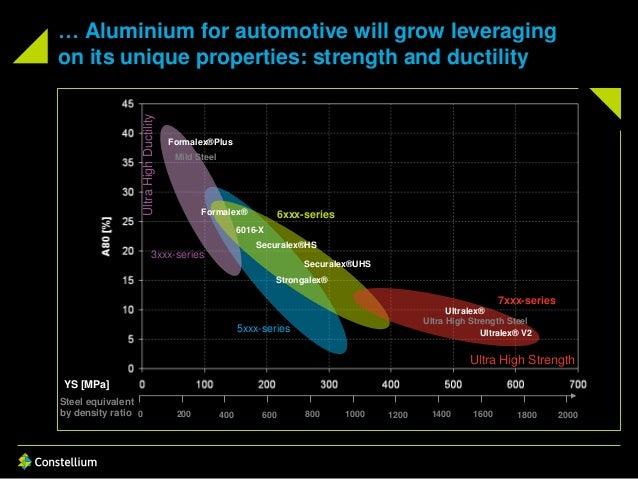 YS [MPa] Formalex®Plus Formalex® 6016-X Securalex®HS 6xxx-series 5xxx-series 3xxx-series … Aluminium for automotive will g...
