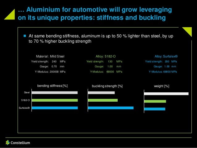 … Aluminium for automotive will grow leveraging on its unique properties: stiffness and buckling Material: Mild Steel Allo...